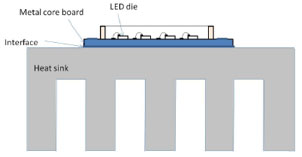 LED5V. Post. Dispositivos COB. Acoplamiento térmico